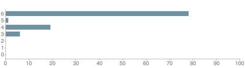 Chart?cht=bhs&chs=500x140&chbh=10&chco=6f92a3&chxt=x,y&chd=t:78,1,19,6,0,0,0&chm=t+78%,333333,0,0,10|t+1%,333333,0,1,10|t+19%,333333,0,2,10|t+6%,333333,0,3,10|t+0%,333333,0,4,10|t+0%,333333,0,5,10|t+0%,333333,0,6,10&chxl=1:|other|indian|hawaiian|asian|hispanic|black|white